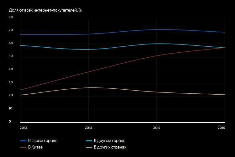 Где россияне делали онлайн-покупки в 2013–2016 годах