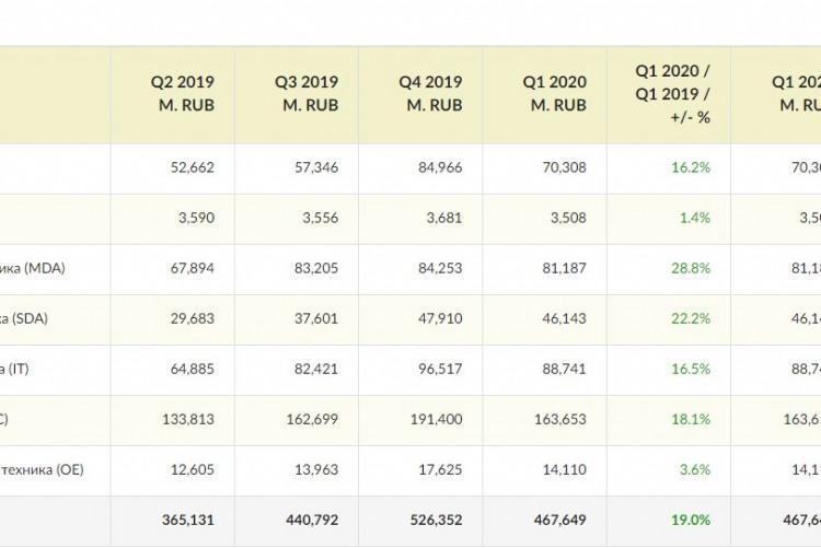 Результаты в таблице, розничный товарооборот по секторам