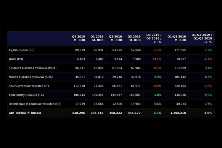 Рынок БТиЭ: итоги III квартала 2019 года