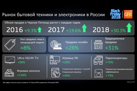 Итоги «Черной пятницы 2018» в России, инфографика GfK