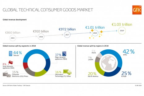 Мировой рынок бытовой техники и электроники превысил 1 трлн евро