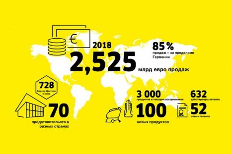 Инфографика Kärcher