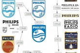 Эволюция логотипа Philips