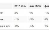 Таблица 1: Индекс GfK, Рынок Бытовой техники и электроники,1 кв. 2017