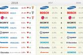 Рейтинг «Любимые бренды россиян» в категории «Бытовая техника»