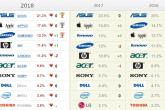 Рейтинг «Любимые бренды россиян» в категории «Компьютерная техника»
