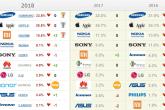 Рейтинг «Любимые бренды россиян» в категории «Сотовые телефоны и смартфоны»