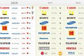 Рейтинг «Любимые бренды россиян» в категории «Фототехника»